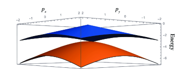 The exact many-body spectrum (including the ground state and the first excited state) of the Hamiltonian