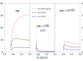 A strong suppression of dissociation cross sections is found on incorporating hadronic form factors in meson exchange models. This example is Fig.4 of Lin and Ko