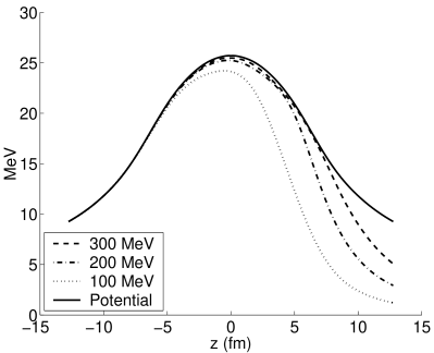 Comparison of (derivatives of) the phase of electron wave functions along the
