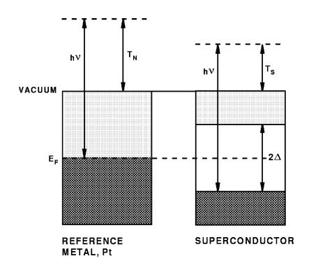 Measurement of the superconducting gap by photoemission. The kinetic energies of photoelectrons emerging from a normal metal