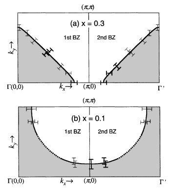 Fermi surface in LSCO. This material shows an electron–like Fermi surface in the underdoped state where the states at the (
