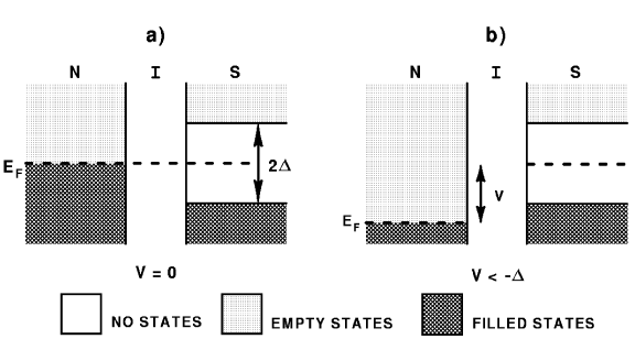 Tunneling spectroscopy. In SNS tunneling no current flows at zero voltage difference between the normal metal and the superconductor (left panel). When the bias