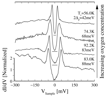 Doping dependence of tunneling spectra measured at 4.2 K. The superconducting gap, as measured by the separation between the peaks, decreases in magnitude in the overdoped region (top two curves).