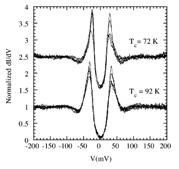 Tunneling spectra in optimal and overdoped Bi 2212. The gap measured at 4.2 K increases as the doping level is reduced from overdoped (top curve) to underdoped (bottom curve). The dip is approximately symmetric, suggesting it is not a band structure effect but may instead be due to strong coupling effects.