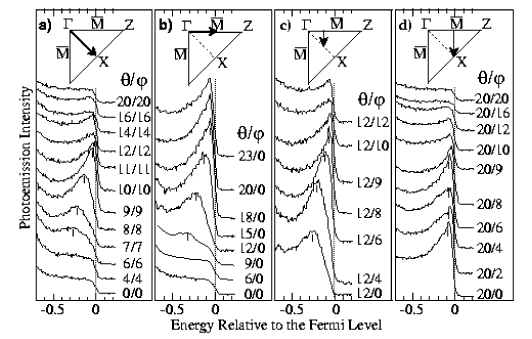 Photoelectron spectra at different angles