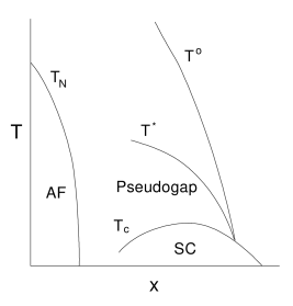 Crossover displayed in planar