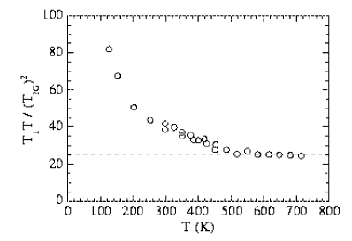 Relaxation rate ratios in YBa