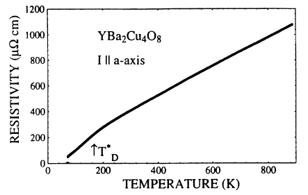 Formation of the pseudogap state in the resistivity of YBa