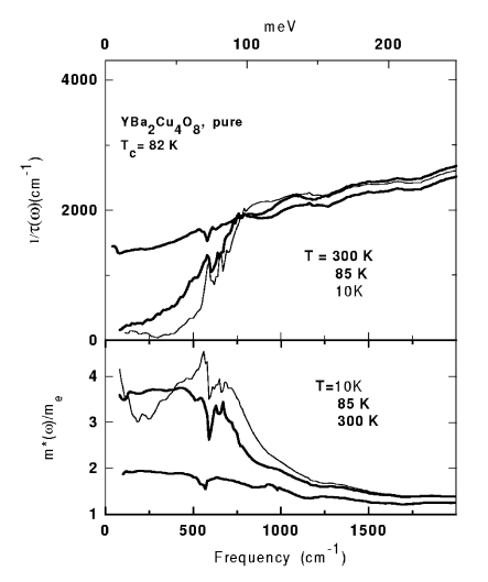 The frequency dependent scattering rate and the effective mass of YBa
