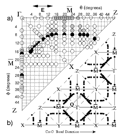 The Fermi surface in Bi 2212 mapped out with photoemission. Each measurement is denoted by a circle. The filled circles denote points where the dispersion curves cross the Fermi surface and the gray circles filled states that lie close to the Fermi energy. After Dessau