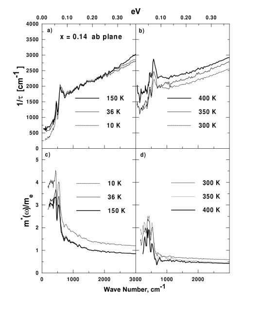 Frequency dependent scattering rate in underdoped La
