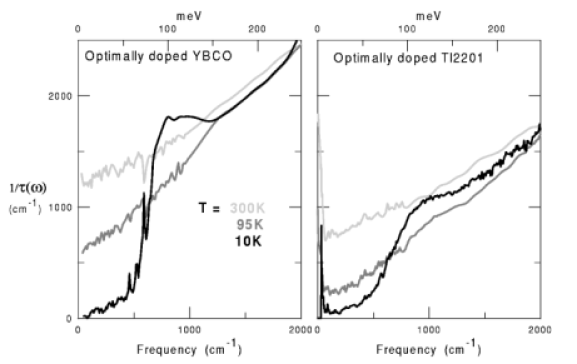 Scattering rate in optimally doped YBCO (left panel) and Tl 2201 (right panel). There is no evidence of a pseudogap in the normal state.