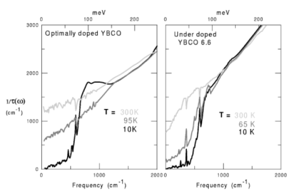 Comparison of the pseudogap in the ab–plane scattering rate in optimally doped YBCO (left panel) and underdoped YBCO (right panel). As in the two chain material the pseudogap and the superconducting gap have very similar frequency dependences. The middle curve in each panel is taken at a temperature just above the superconducting transition.