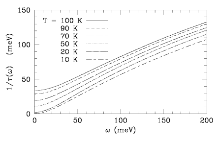 Calculated scattering rate based on the nearly antiferromagnetic Fermi liquid model.