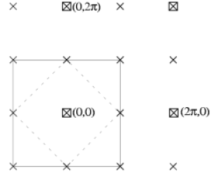 Magnetic Brillouin zone shown as dashed lines. The squares denote the reciprocal lattice points of the atomic unit cell. With the onset of antiferromagnetic order the unit cell in doubled in both directions and the new reciprocal lattice, shown as crosses, is formed.