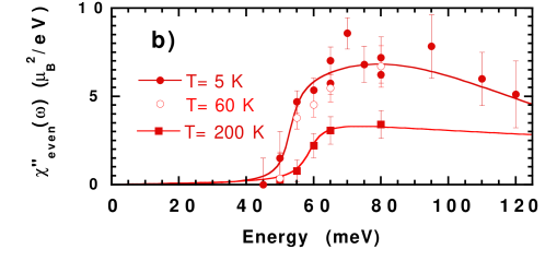 Magnetic neutron scattering in underdoped YBCO. a) The susceptibility in the odd channel where the spins rotate out of phase in the bilayers is plotted. The scattering is dominated by a peak at