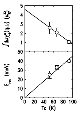The position and frequency of the magnetic scattering peak as function of doping. Unlike the pseudogap frequency which is doping independent, the magnetic scattering peak,or resonance frequency, varies linearly with