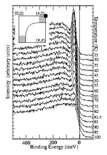Temperature dependence of the photoemission spectra at the (