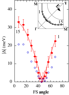 The superconducting gap as function of angle around the Fermi surface. The gap has d–wave like nodes on the zone diagonals and rises to a maximum value of