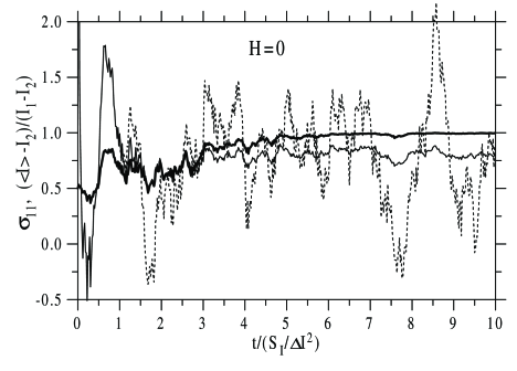 Thick line: particular Monte-Carlo realization of