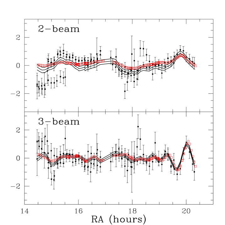 Wiener-filtered dust. The points with error bars are the MSAM92 pixelized dust data. Two-beam in top panel, 3-beam in bottom panel. The three curves in each panel are the Wiener-filtered data bounded by