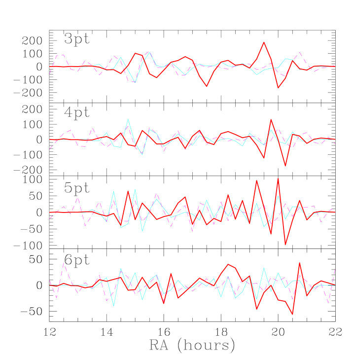 The MSAM92 dust data (heavy solid line), MSAM92 CMB data (light solid line) and SK95 data all Wiener-filtered on to the SK95 pixels.
