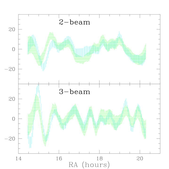 Wiener filters onto 1992 pixels for 1992 data (vertical lines) and 1994 data (horizontal lines). The curves are realizations consistent with the 1994 data. Two-beam in top panel, three-beam in bottom panel.