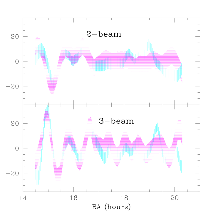 The 1992 (vertical lines) and 1995 data (horizontal lines) Wiener-filtered onto the 1992 pixels.