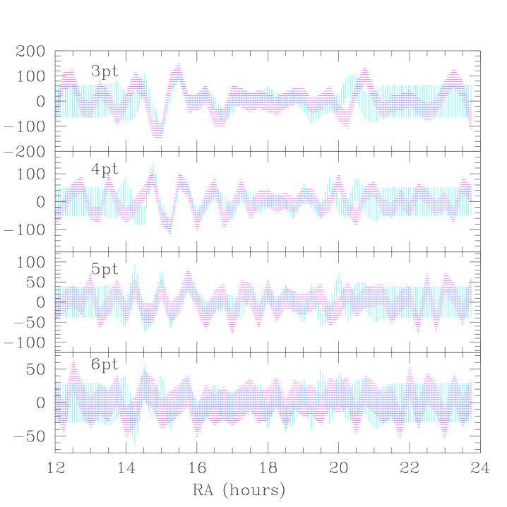 Wiener filters onto 1995 pixels for 1992 data (vertical lines) and SK 1995 data (horizontal lines).