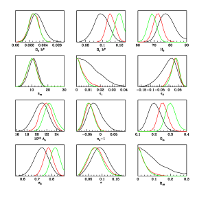 One dimensional marginalized probabilities for cosmological parameters obtained by using WMAP3+CMBsmall (black), WMAP3+CMBsmall plus 2dF02 (red) or plus SDSS (green).