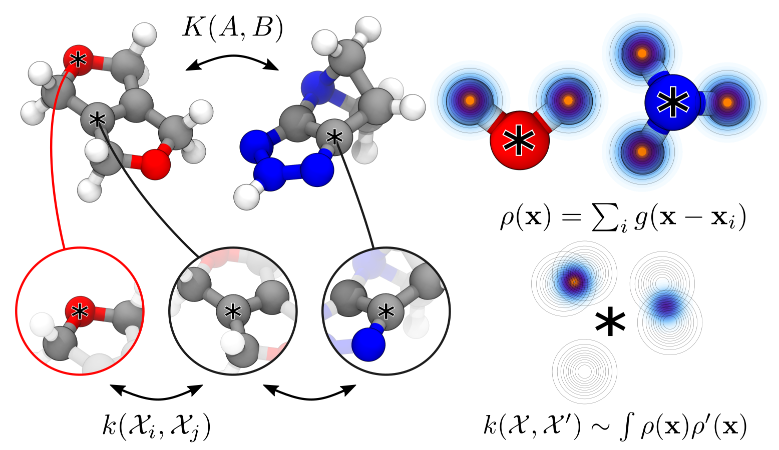 A kernel function to compare solids and molecules can be built based on density overlap kernels between atom-centered environments. Chemical variability is accounted for by building separate neighbour densities for each distinct element(see Ref.