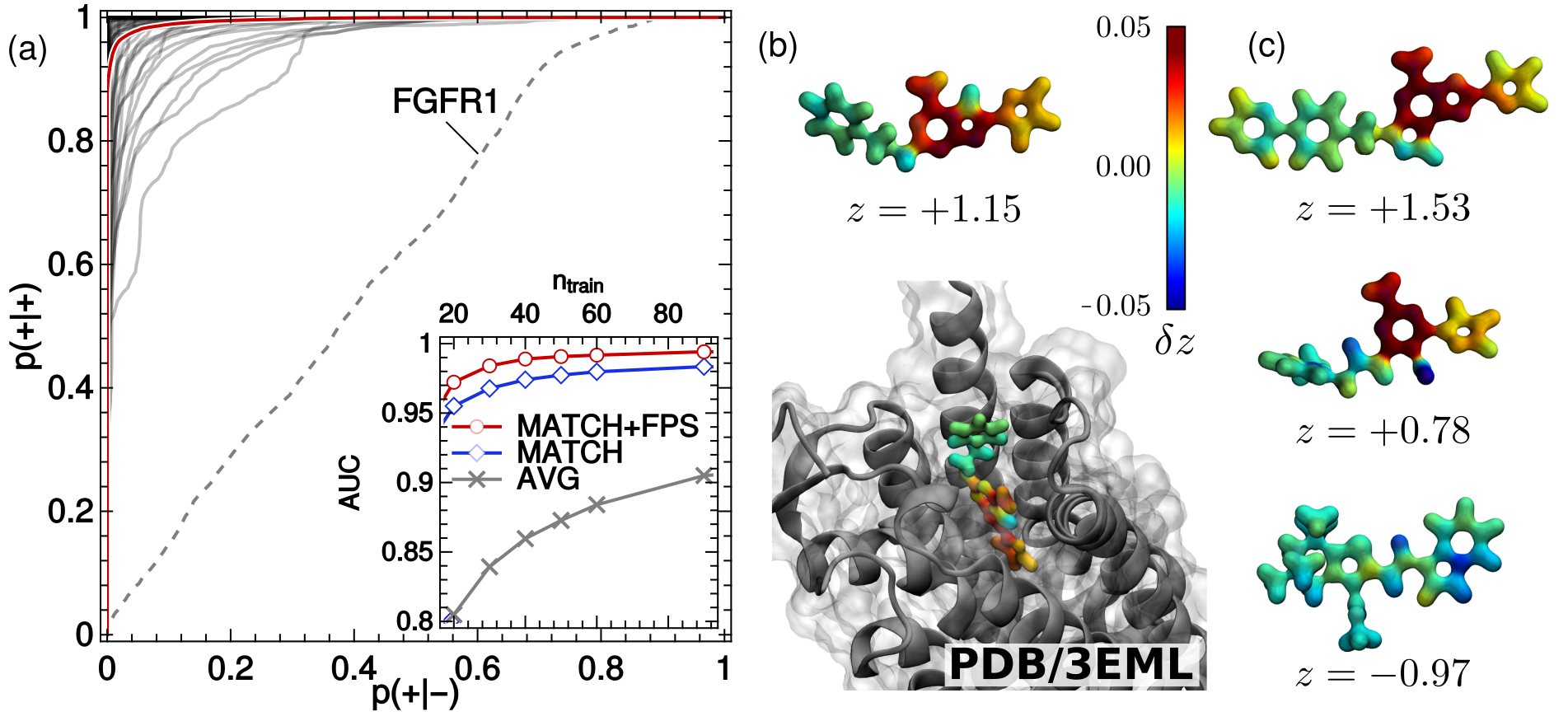 (a) Receiver operating characteristics (ROCs) of binary classifiers based on a SOAP kernel, applied to the prediction of the binding behavior of ligands and decoys taken from the DUD-E, trained on