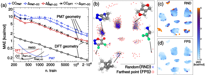 (a) Learning curves for the coupled-cluster (CC) atomization energy of molecules in the GDB9 dataset, using the average-kernel SOAP with a cutoff of 3Å. Black lines correspond to using DFT geometries to predict CC energies for the DFT-optimized geometry. Using the DFT energies as a baseline and learning