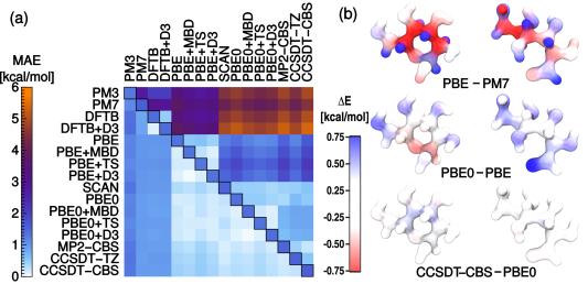 (a) Extensive tests on 208 conformers of glucose (taking only 20 FPS samples for training) reveals the potential of a ML approach to bridge different levels of quantum chemistry; the diagonal of the plot shows the MAE resulting from direct training on each level of theory; the upper half shows the intrinsic difference between each pairs of models; the lower half shows the MAE for learning each correction. (b) The energy difference between three pairs of electronic-structure methods, partitioned in atomic contributions based on a SOAP analysis, and represented as a heat map. The molecule on the left represent the lowest-energy conformer of glucose in the dataset, and the one on the right the highest-energy conformer.