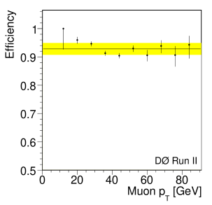 Muon trigger efficiencies for the first and second data-taking periods. The parameterization as a function of the muon