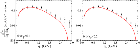 The fitted cross section (solid line) of pion-nucleon Drell-Yan as functions of