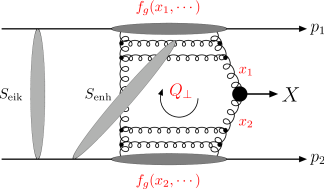 The perturbative mechanism for the exclusive process