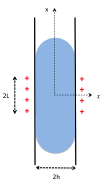 Sketch showing the geometry of the confined problem (left) and the unconfined problem (right).