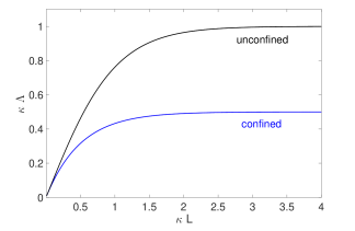 The normalized force deficit as a function of