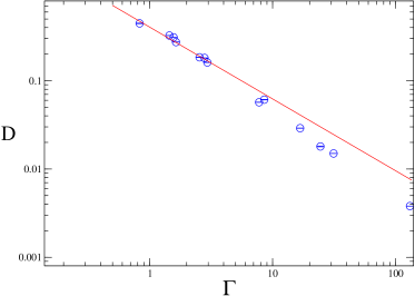 The diffusion constant of a one species cQGP as a function of the dimensionless coupling