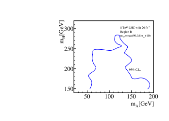 95% CL. contour from the chargino-neutlarino search at LHC 8TeV shown in