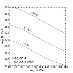 Total signal cross section dependence in