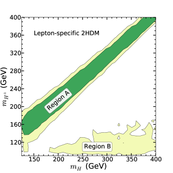 Features of the Higgs spectrum with a light