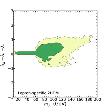 The 2-dimensional profile likelihood. The inner green (outer light green) contours are