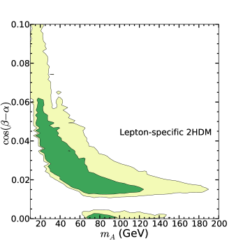 Left: Distribution on the