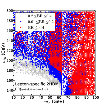 Plots of the SM-like Higgs exotic decay Br