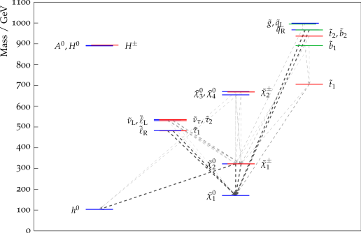Spectra and decays of the mAMSB and CMSSM model points studied. Only decays whose branching ratios are higher than 20