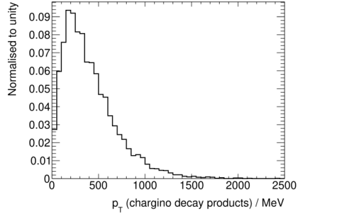 spectrum of visible lightest chargino decay products in mAMSB, for