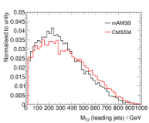 Important kinematic distributions of the signals for mAMSB and CMSSM sample model points for