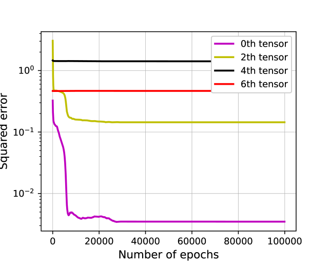 Illustrating the convergence of each tensor during the gradient descent dynamic using absolute value activations.